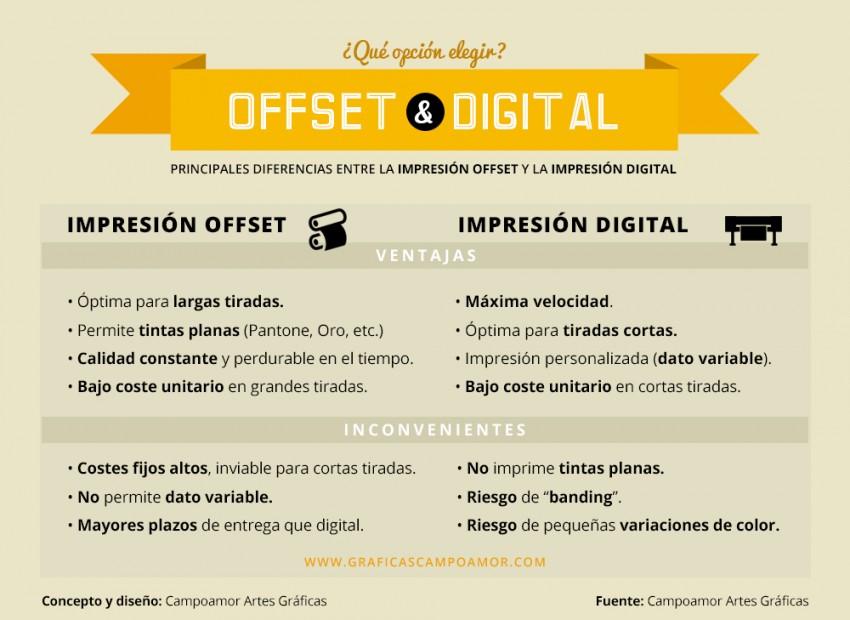 impresion offset vs. impresion digital